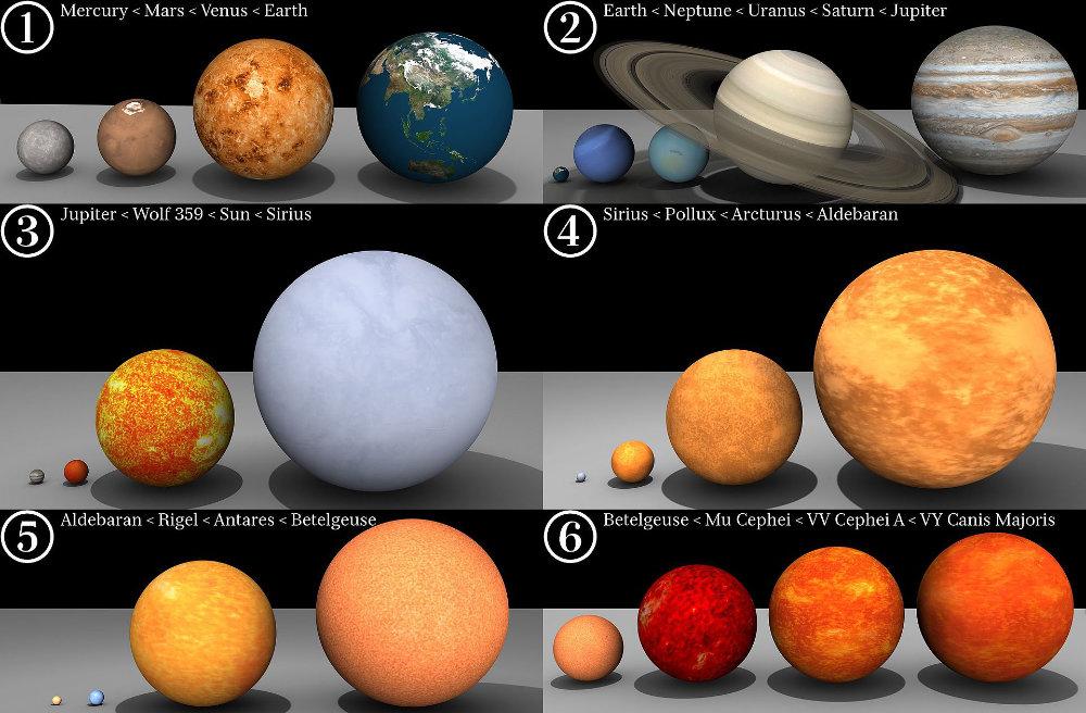 Relative Größen der Sterne und Planeten