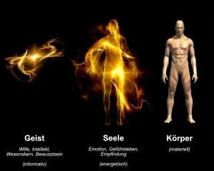 Geist, Seele und Körper